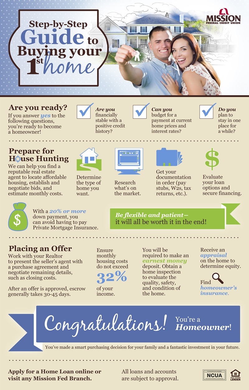Infographic of Step-by-Step Guide to Buying Your 1st Home.