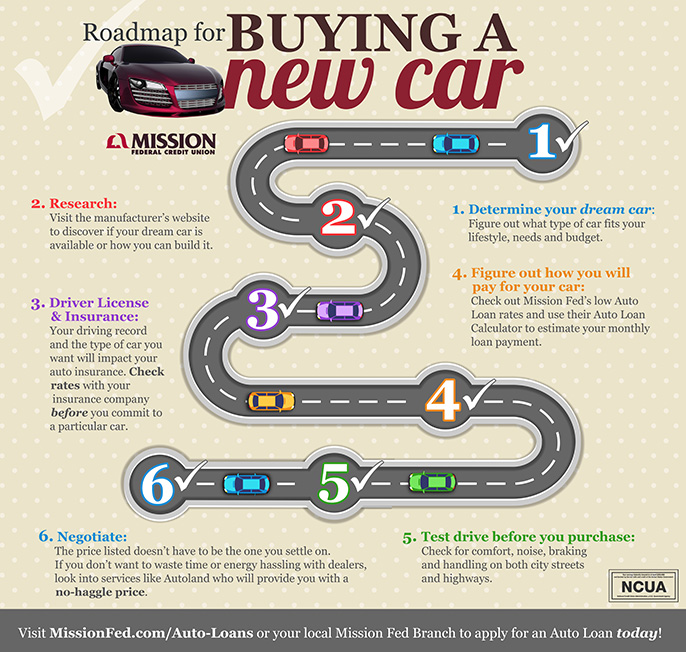 Photo of an infographic on how to buy a new car.