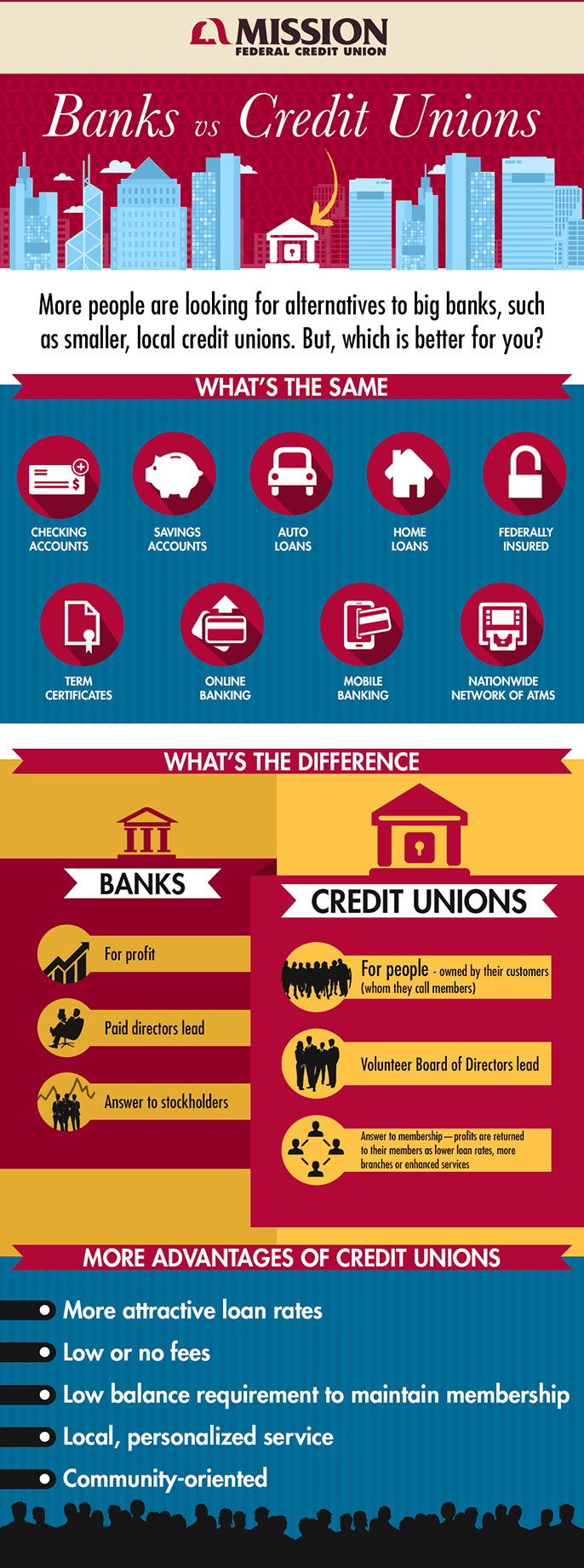 credit unions vs banks australia Australia united states united kingdom here's why you're better off using a credit union rather than a big bank mandi credit unions: unlike retail banks.