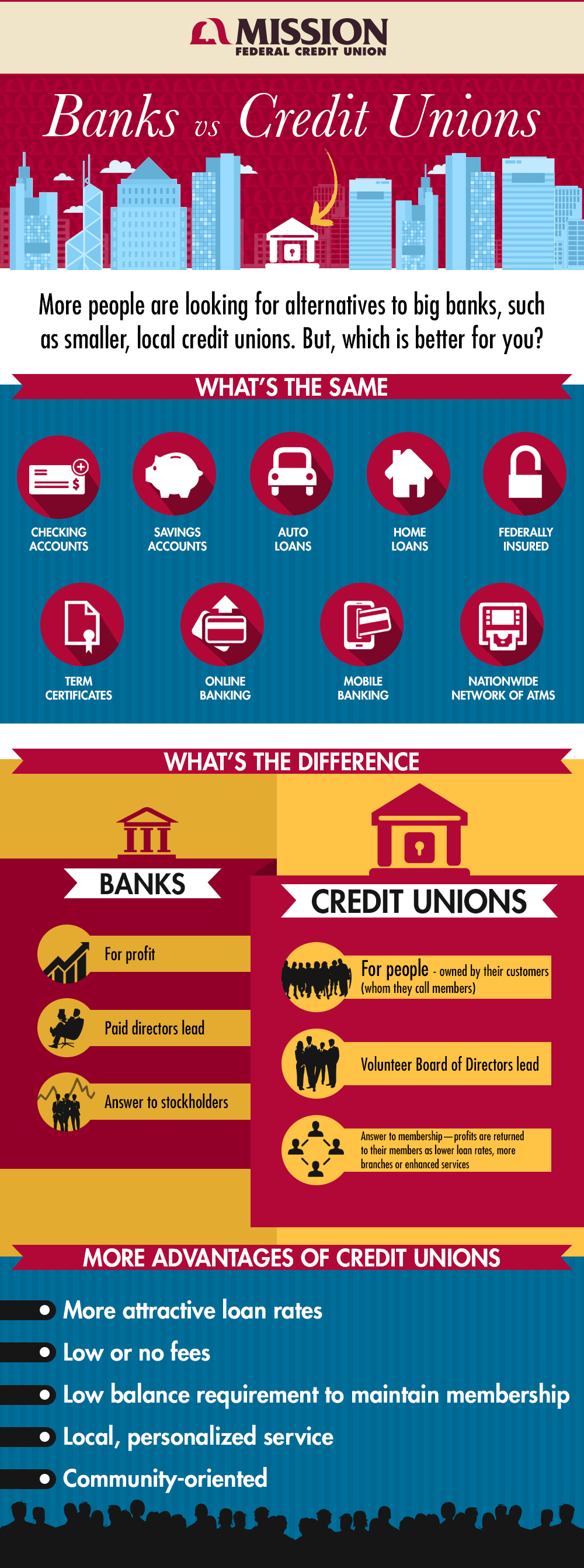 Infographic of banks versus credit unions.
