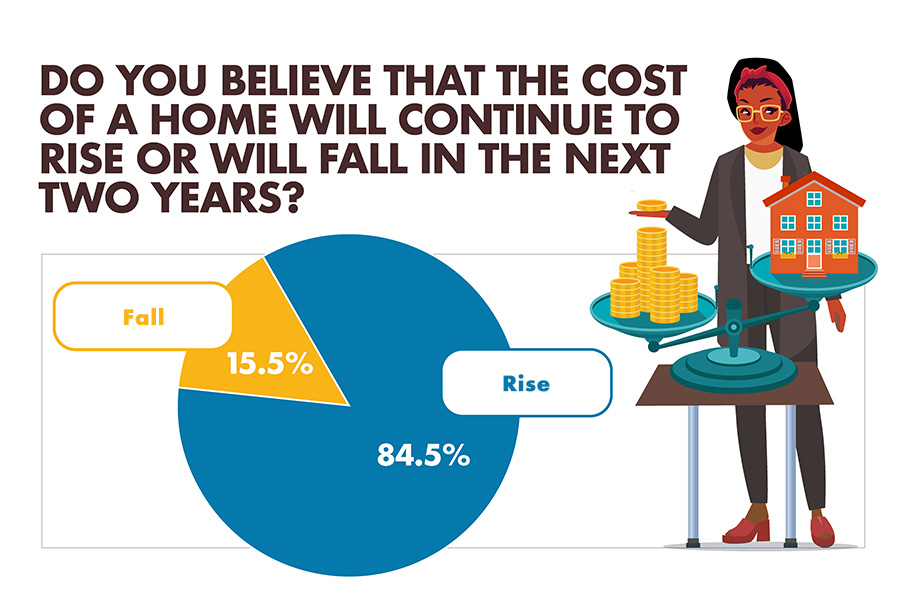 Do you believe that the cost of a home will continue to rise of will fall in the next two years? infographic