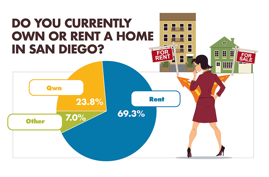 Do you currently own or rent a home in San Diego? infographic