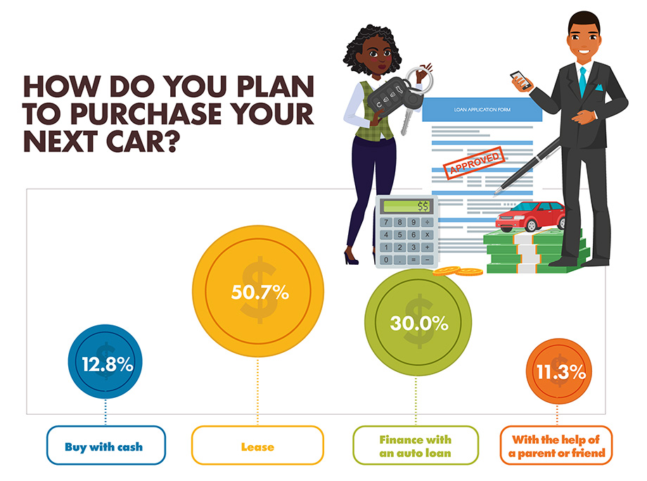 How do you plan to purchase your next car? infographic