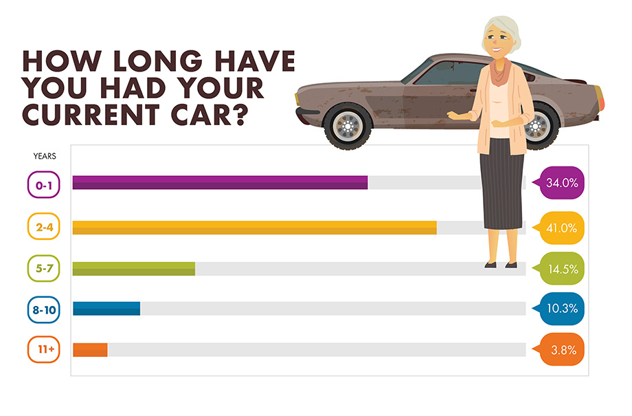 How long have you had your current car? infographic