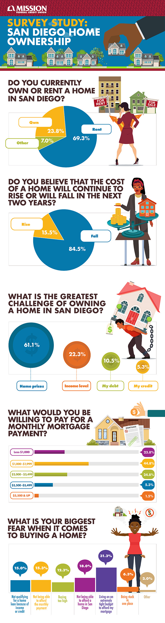 Survey Study: San Diego Home Ownership infographic.