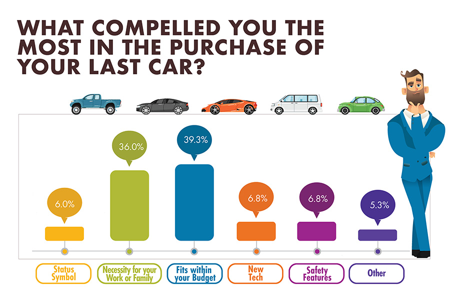 What compelled you the most in the purchase of your last car? infographic
