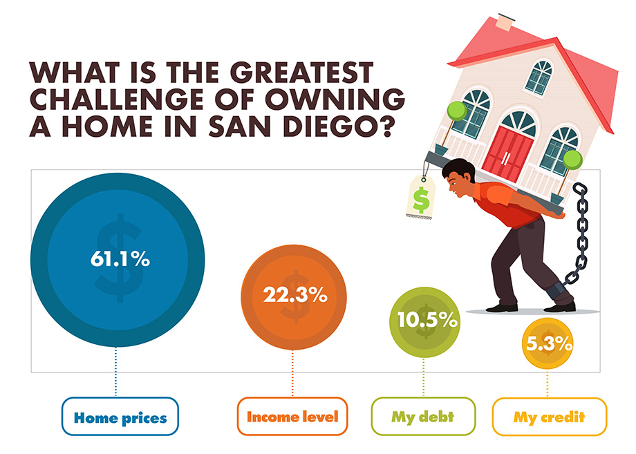 What is the greatest challenge of owning a home in San Diego? infographic
