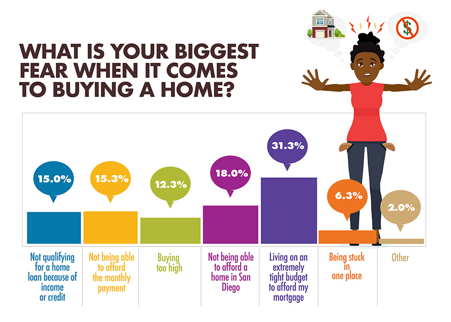 What is your biggest fear when it comes to buying a home? infographic