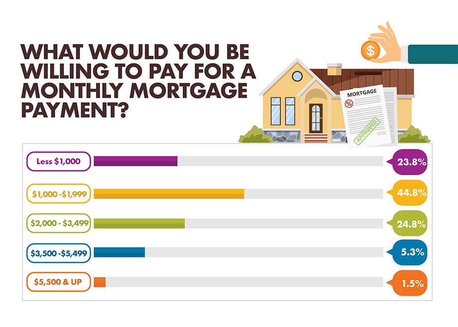 What would you be willing to pay for a monthly mortgage payment? infographic