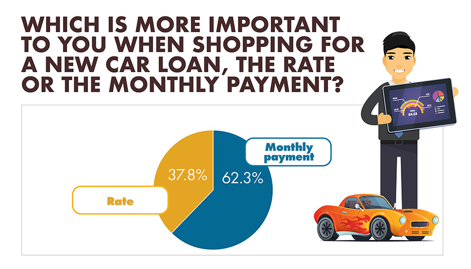 Which is more important to you when shopping for a new car loan, the rate or the monthly payment? infographic