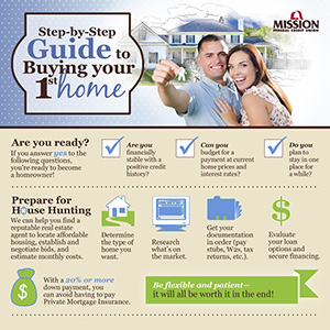 Step-by-Step Guide to Buying Your 1st home